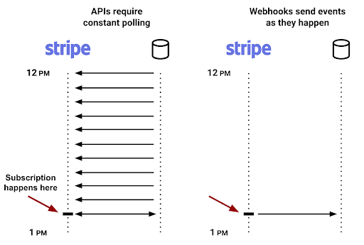 stripe webhooks example