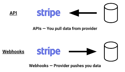 Webhooks — The Definitive Guide [2019] | RequestBin Blog