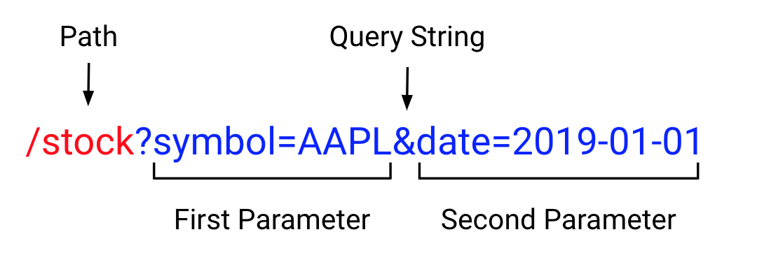 URL query string