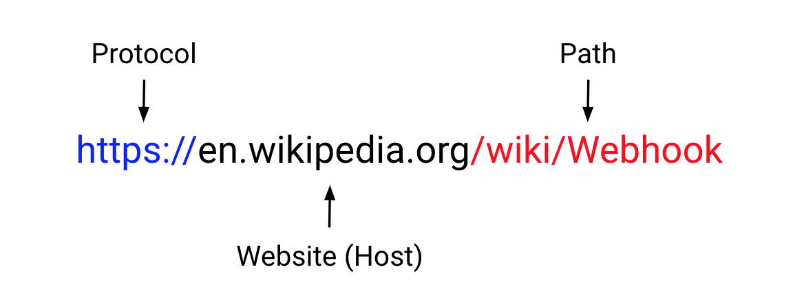 URL path